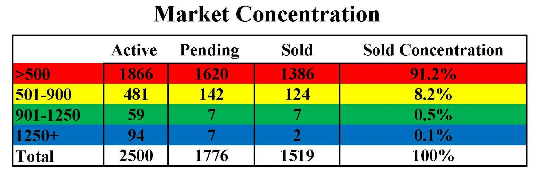 Homeowners archives michael robinson market concentration chart nvjuhfo Choice Image