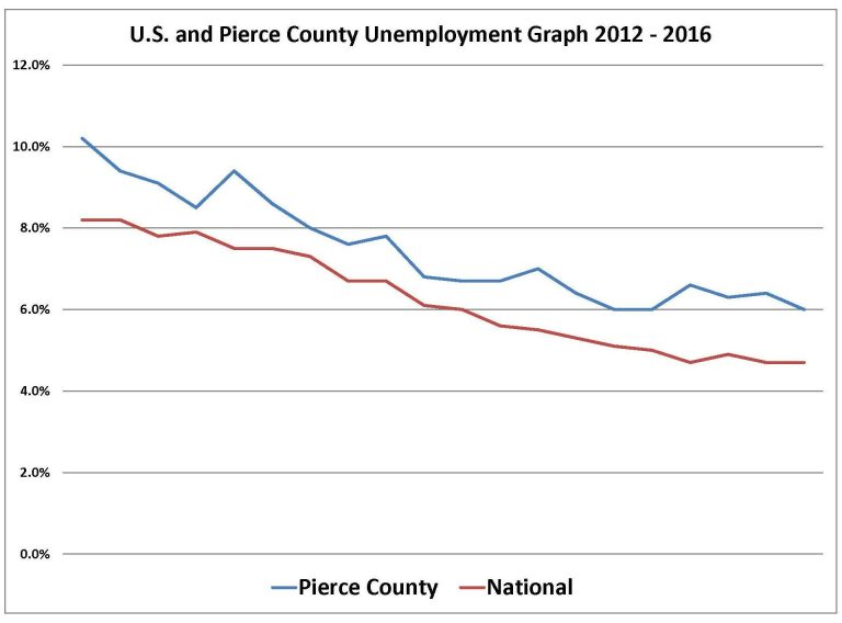 marys county unemployment - 768×568